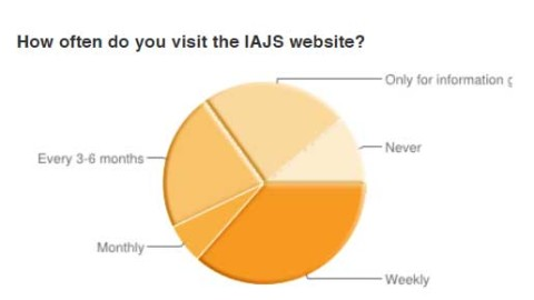 2012 IAJS Membership Survey